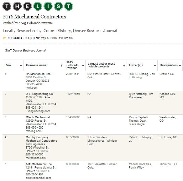 RK RANKS #1 ON DBJ'S TOP MECHANICAL CONTRACTORS LIST